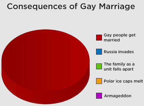 potential consequences of the proposed legalization of same sex marriage Read the pros and cons of the debate legalization of gay marriage same-sex marriage legal in the into the procreative potential of all.