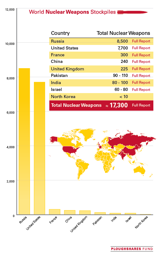 nuclear-weapons-world