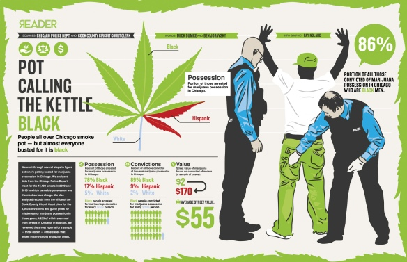 marijuana-arrest-rates-by-race-chicago