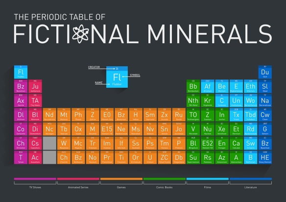 fictional_minerals