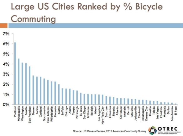 us-cities-bicycle-commuting-chart.jpg.662x0_q100_crop-scale