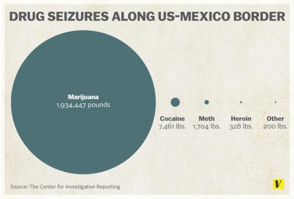 drug_seizures_US-Mexico_border