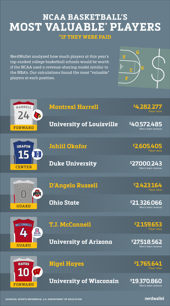 NU.march-madness-study-infographic-030215-g