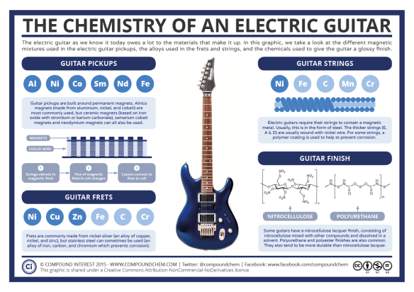 Chemistry-of-an-Electric-Guitar