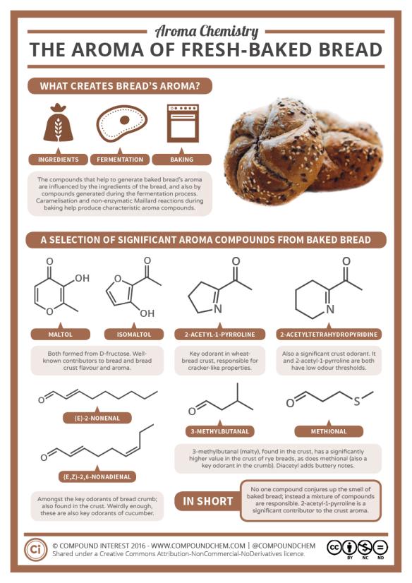 Aroma-Chemistry-–-Fresh-Baked-Bread