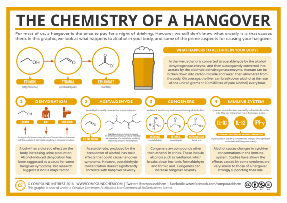 Chemistry-of-a-Hangover