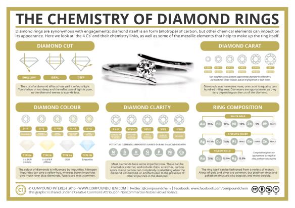 Chemistry-of-Diamond-Rings