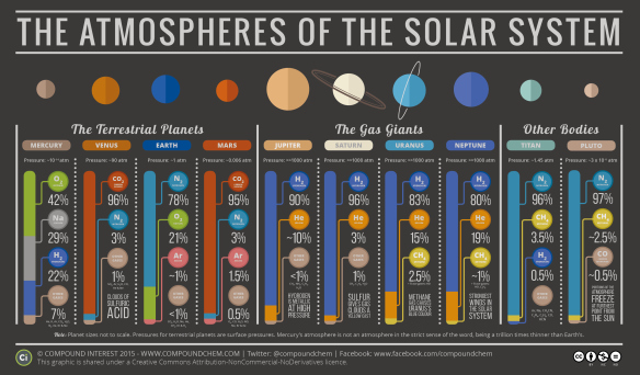 The-Atmospheric-Compositions-of-the-Solar-System