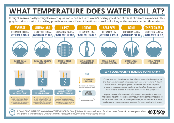 The-Boiling-Point-of-Water-at-Different-Elevations