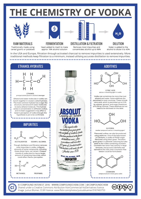 The-Chemistry-of-Vodka-1