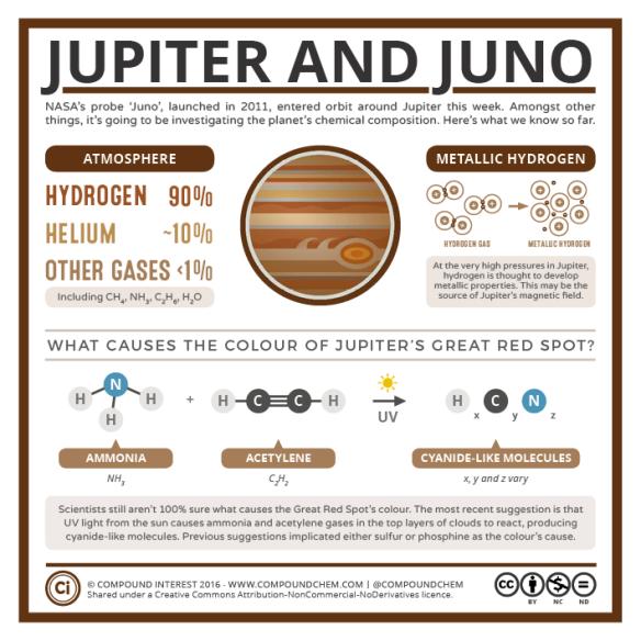 Juno-Jupiters-Chemistry-v2
