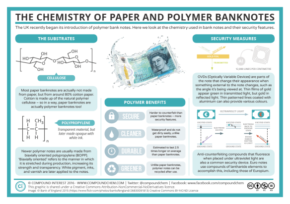 the-chemistry-of-paper-and-polymer-banknotes