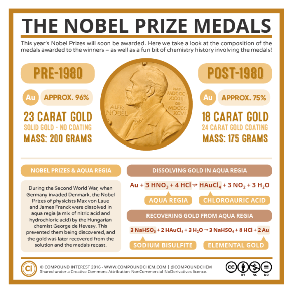 the-nobel-prize-medals